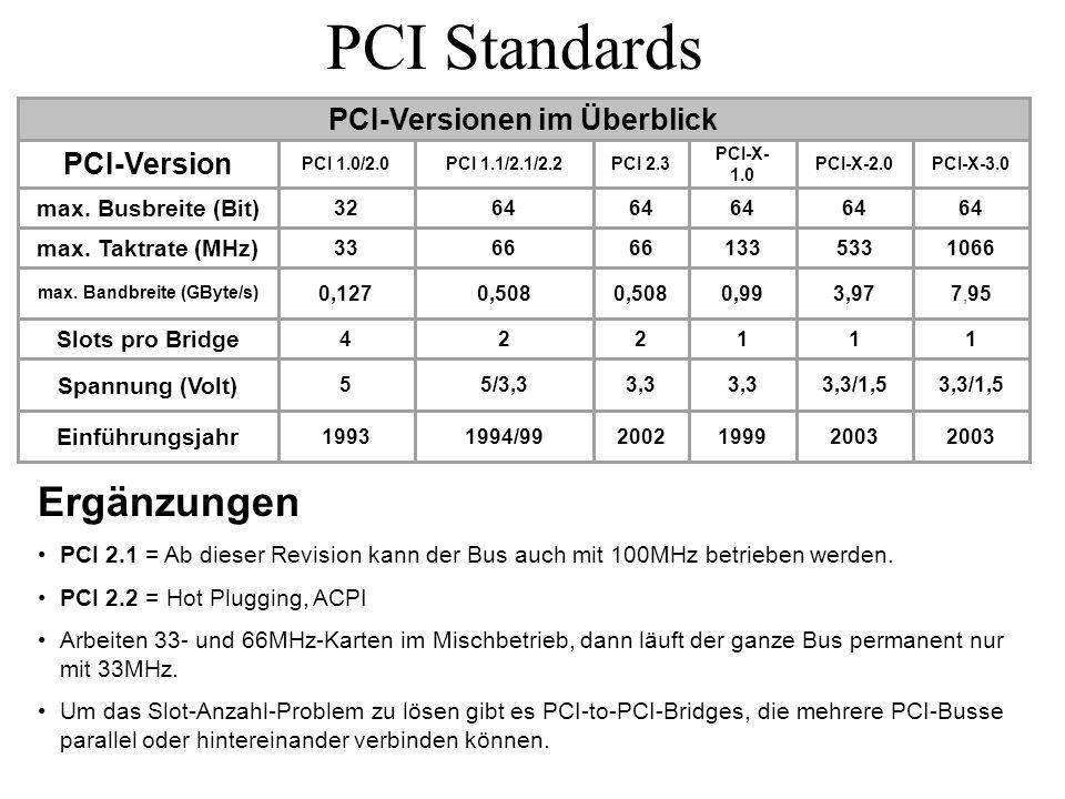 PCI Standards Ergänzungen PCI 2.1 = Ab dieser Revision kann der Bus auch mit 100MHz betrieben werden. PCI 2.2 = Hot Plugging, ACPI Arbeiten 33- und 66