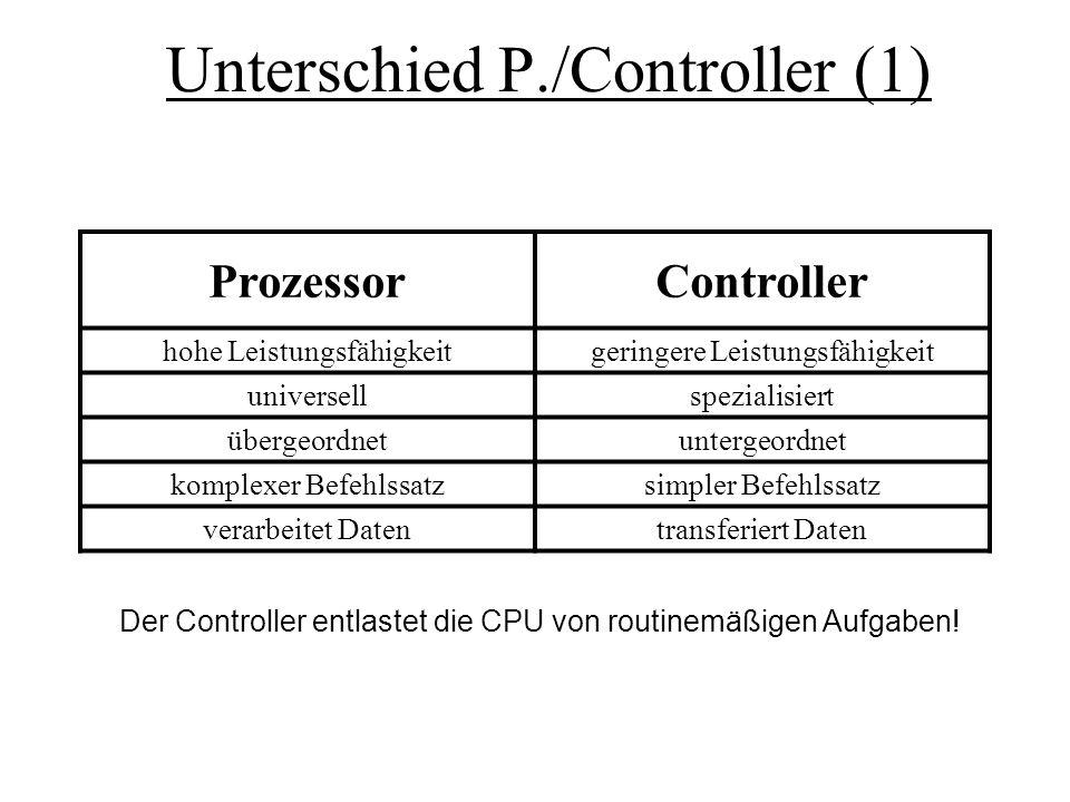 Unterschied P./Controller (1) ProzessorController hohe Leistungsfähigkeitgeringere Leistungsfähigkeit universellspezialisiert übergeordnetuntergeordne