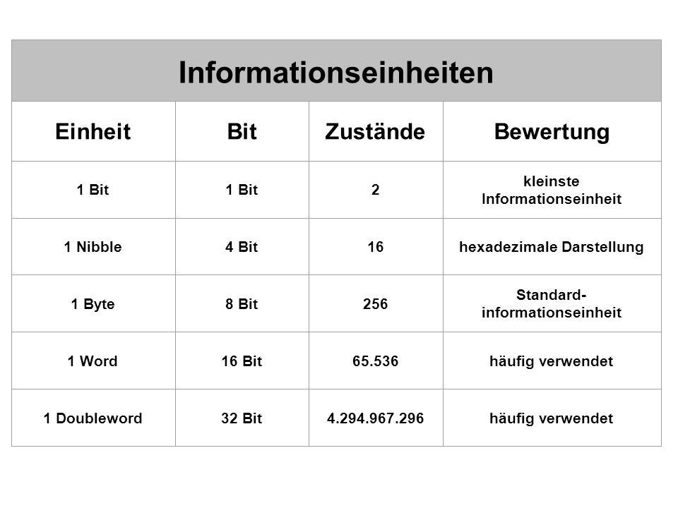 Informationseinheiten EinheitBitZuständeBewertung 1 Bit 2 kleinste Informationseinheit 1 Nibble4 Bit16hexadezimale Darstellung 1 Byte8 Bit256 Standard