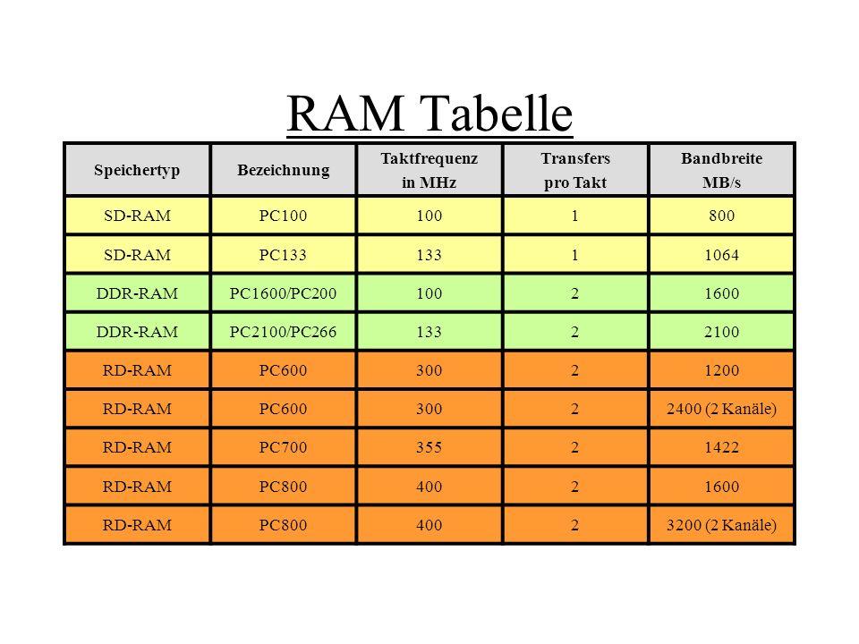 RAM Tabelle SpeichertypBezeichnung Taktfrequenz in MHz Transfers pro Takt Bandbreite MB/s SD-RAMPC1001001800 SD-RAMPC13313311064 DDR-RAMPC1600/PC20010