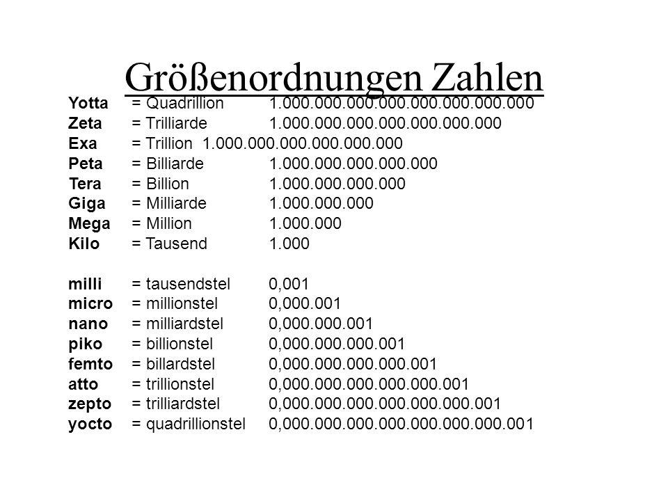 Größenordnungen Zahlen Yotta= Quadrillion1.000.000.000.000.000.000.000.000 Zeta= Trilliarde1.000.000.000.000.000.000.000 Exa= Trillion1.000.000.000.00