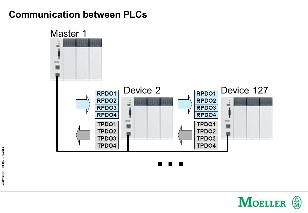 Schutzvermerk nach DIN 34 beachten Communication between PLCs Master 1 Device 2Device 127...