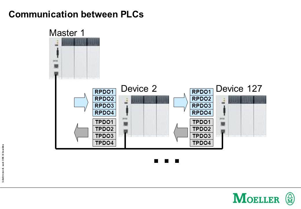 Schutzvermerk nach DIN 34 beachten How to transfer variables from the PLC program to CAN.