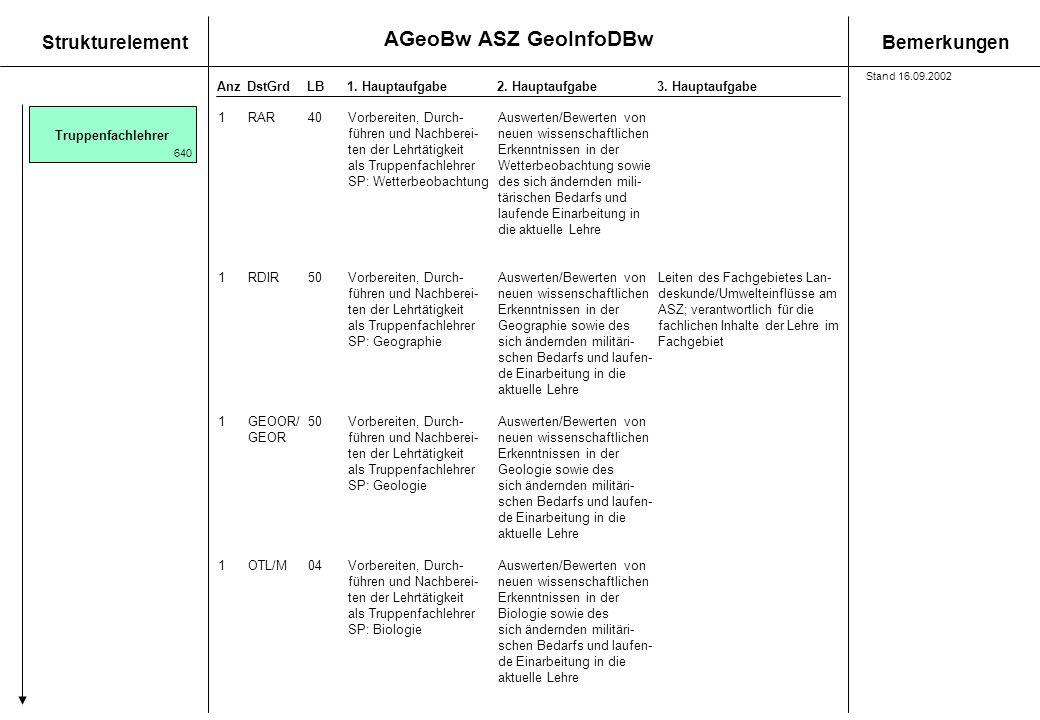 AGeoBw ASZ GeoInfoDBw StrukturelementBemerkungen AnzDstGrdLB1.