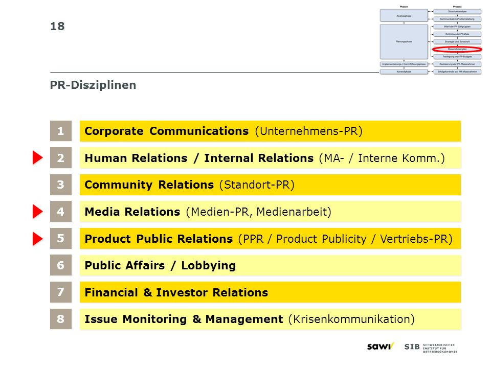 18 PR-Disziplinen Corporate Communications (Unternehmens-PR) Human Relations / Internal Relations (MA- / Interne Komm.) 1 1 Community Relations (Stand