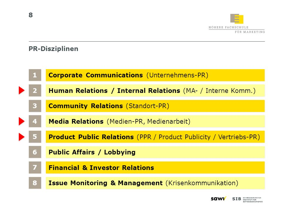 8 PR-Disziplinen Corporate Communications (Unternehmens-PR) Human Relations / Internal Relations (MA- / Interne Komm.) 1 1 Community Relations (Stando