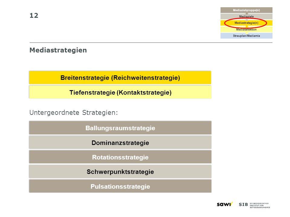 12 Mediastrategien Breitenstrategie (Reichweitenstrategie) Tiefenstrategie (Kontaktstrategie) Ballungsraumstrategie Dominanzstrategie Rotationsstrateg