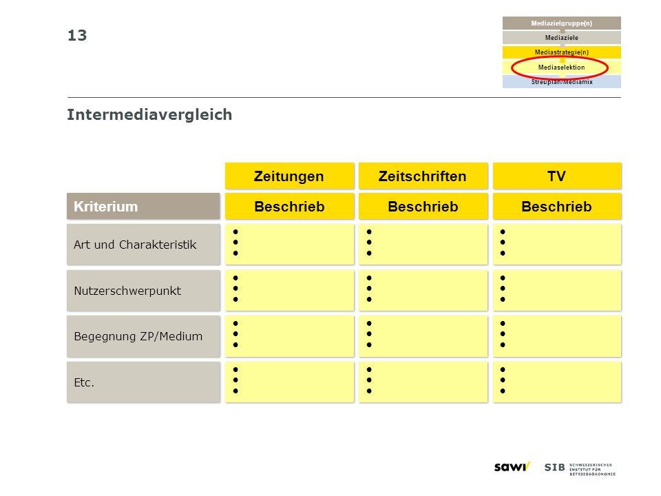 13 Intermediavergleich Art und Charakteristik Kriterium Nutzerschwerpunkt Begegnung ZP/Medium Etc. Beschrieb Zeitungen Zeitschriften TV Beschrieb Besc