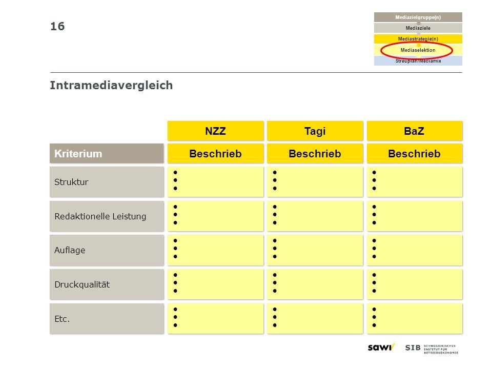 16 Intramediavergleich Struktur Kriterium Redaktionelle Leistung Auflage Druckqualität NZZ Tagi BaZ Beschrieb Beschrieb Beschrieb Mediazielgruppe(n) M