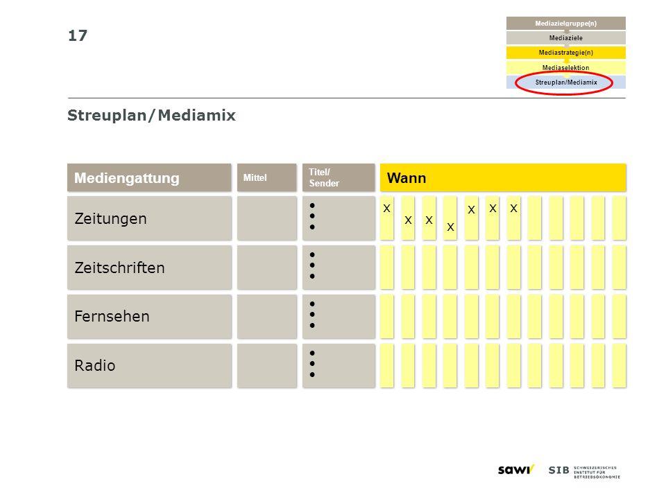 17 Streuplan/Mediamix Zeitungen Mediengattung Zeitschriften Fernsehen Radio Titel/ Sender Titel/ Sender Mittel x x Wann x x x x x x x x x x x x Mediaz