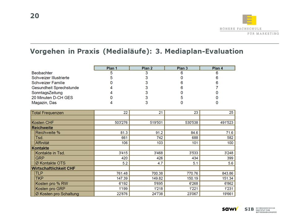 20 Vorgehen in Praxis (Medialäufe): 3. Mediaplan-Evaluation