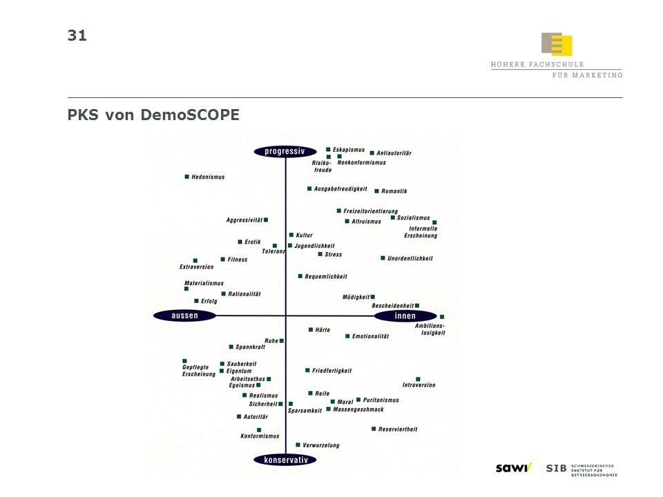 31 PKS von DemoSCOPE