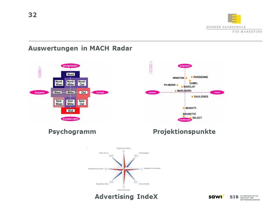 32 Auswertungen in MACH Radar PsychogrammProjektionspunkte Advertising IndeX