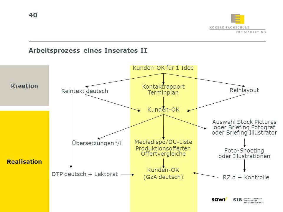 40 Kunden-OK für 1 Idee Kontaktrapport Terminplan Reintext deutsch Kunden-OK Mediadispo/DU-Liste Produktionsofferten Offertvergleiche Kunden-OK (GzA d
