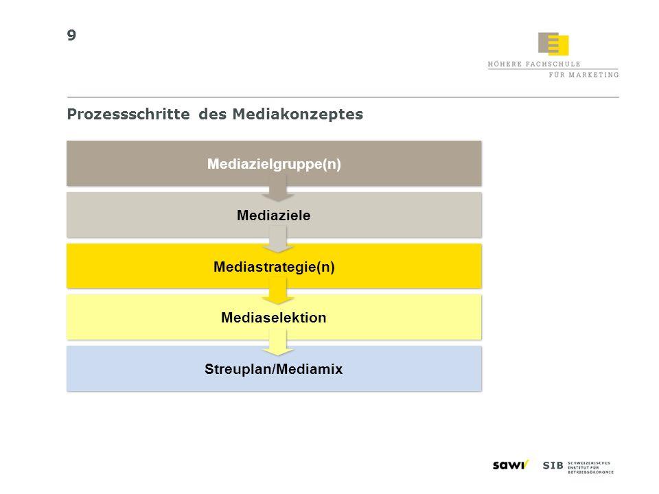 10 Mediazielgruppe(n) «Übersetzung» der Werbezielgruppe in Media-«Sprache», mediarelevante Kriterien Evtl.