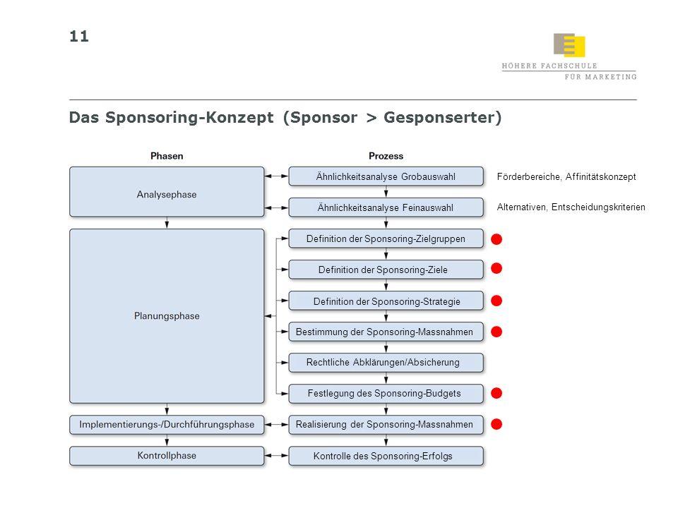 11 Das Sponsoring-Konzept (Sponsor > Gesponserter) Definition der Sponsoring-Ziele Definition der Sponsoring-Zielgruppen Bestimmung der Sponsoring-Mas
