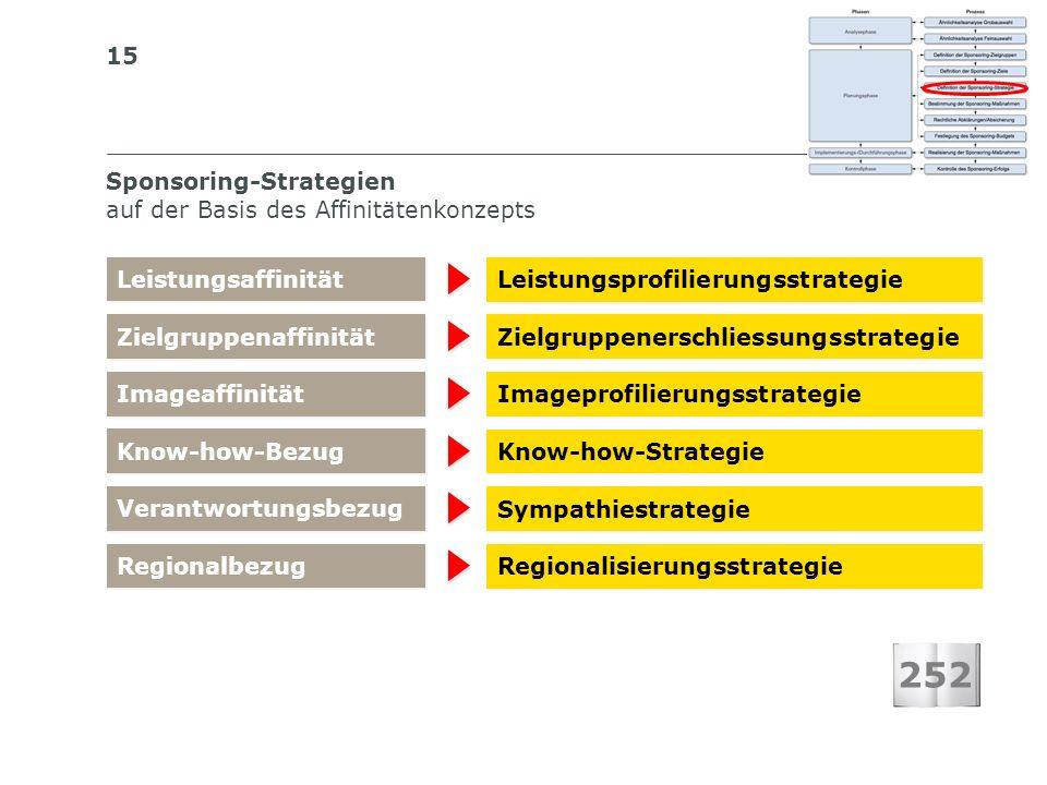 15 Sponsoring-Strategien auf der Basis des Affinitätenkonzepts Leistungsprofilierungsstrategie Leistungsaffinität 252 Zielgruppenerschliessungsstrateg