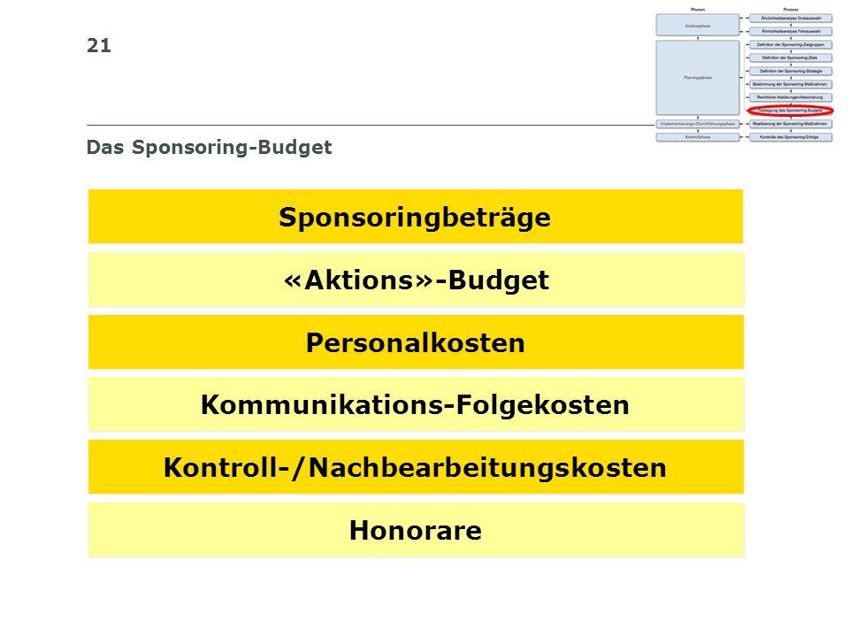 21 Die 6 Budgetposten einer Messe Das Sponsoring-Budget Sponsoringbeträge «Aktions»-Budget Personalkosten Kommunikations-Folgekosten Kontroll-/Nachbea