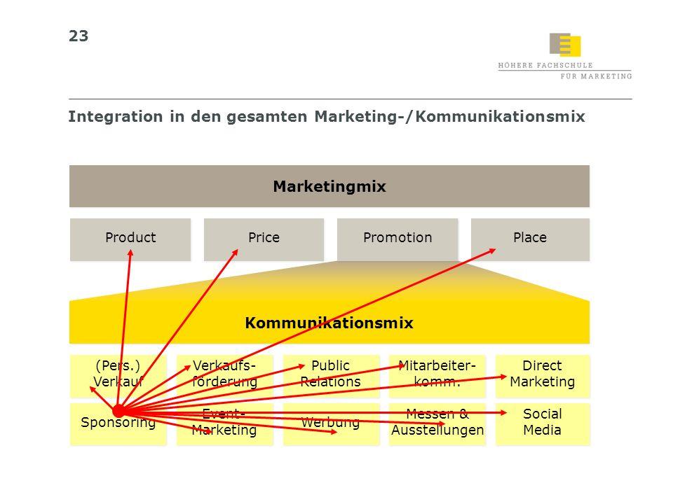 23 Integration in den gesamten Marketing-/Kommunikationsmix Kommunikationsmix (Pers.) Verkauf (Pers.) Verkauf Verkaufs- förderung Verkaufs- förderung
