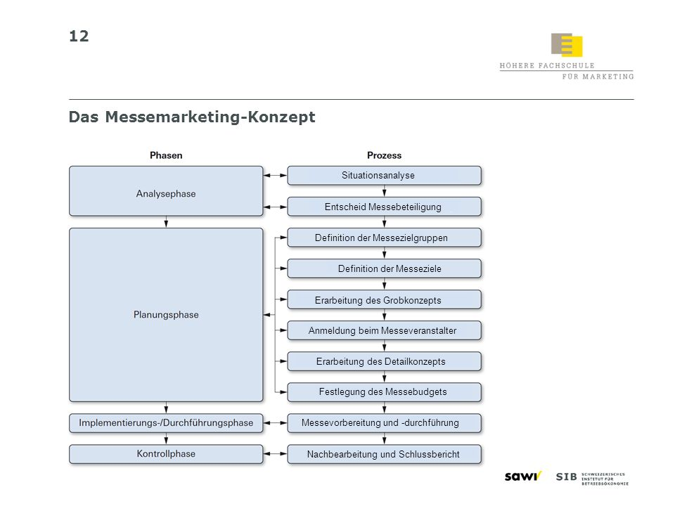 12 Das Messemarketing-Konzept Definition der Messezielgruppen Definition der Messeziele Anmeldung beim Messeveranstalter Festlegung des Messebudgets M