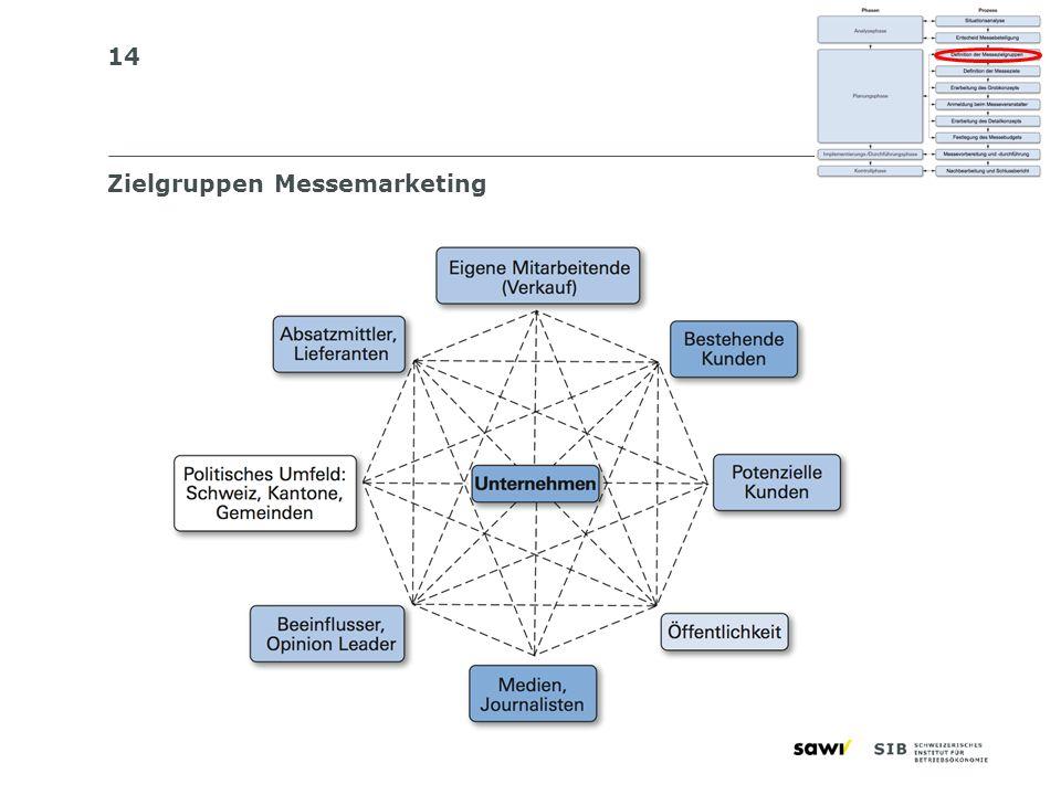 14 Zielgruppen Messemarketing