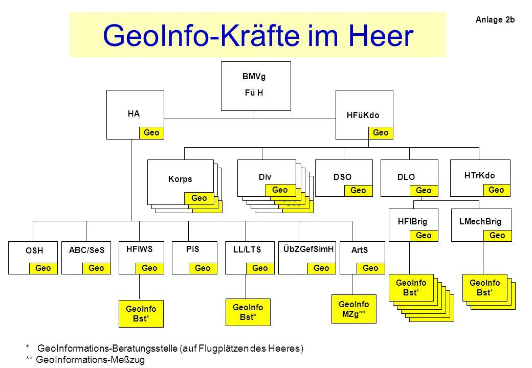 GeoInfo-Kräfte in der Luftwaffe * GeoInformations-Beratungsstelle (auf Flugplätzen und bei best.