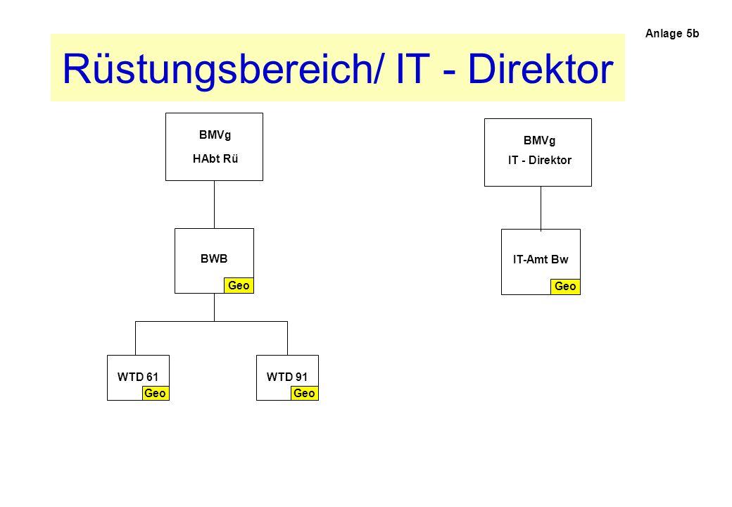 Rüstungsbereich/ IT - Direktor Anlage 5b BMVg HAbt Rü Geo BWB Geo WTD 61 Geo IT-Amt Bw Geo WTD 91 BMVg IT - Direktor