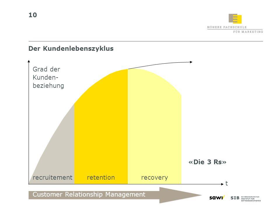 10 Der Kundenlebenszyklus t recruitementretentionrecovery Grad der Kunden- beziehung Customer Relationship Management «Die 3 Rs»