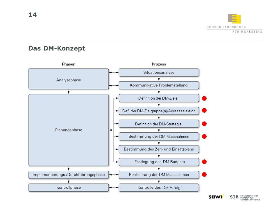 14 Das DM-Konzept Def. der DM-Zielgruppe(n)/Adressselektion Definition der DM-Ziele DM-Massnahmen DM-Budgets DM-Massnahmen DM-Erfolgs Definition der D