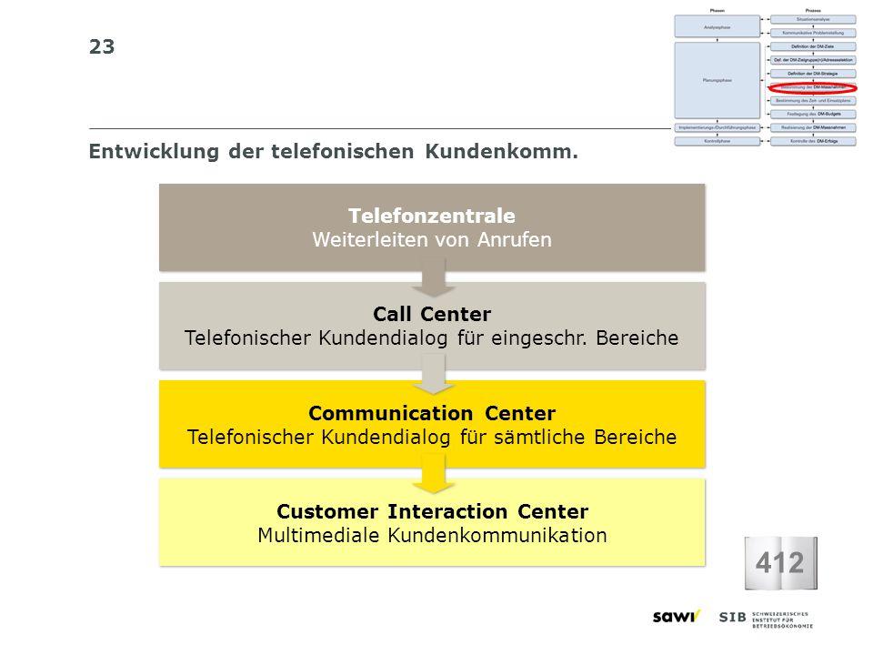 23 Entwicklung der telefonischen Kundenkomm. Telefonzentrale Weiterleiten von Anrufen Telefonzentrale Weiterleiten von Anrufen Call Center Telefonisch