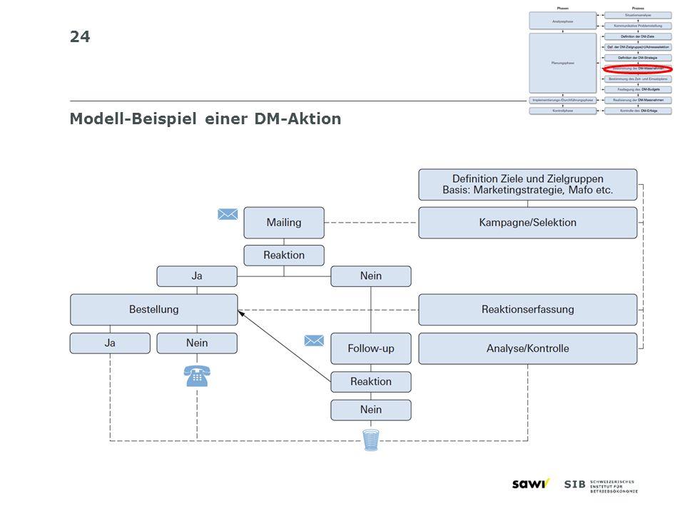 24 Modell-Beispiel einer DM-Aktion