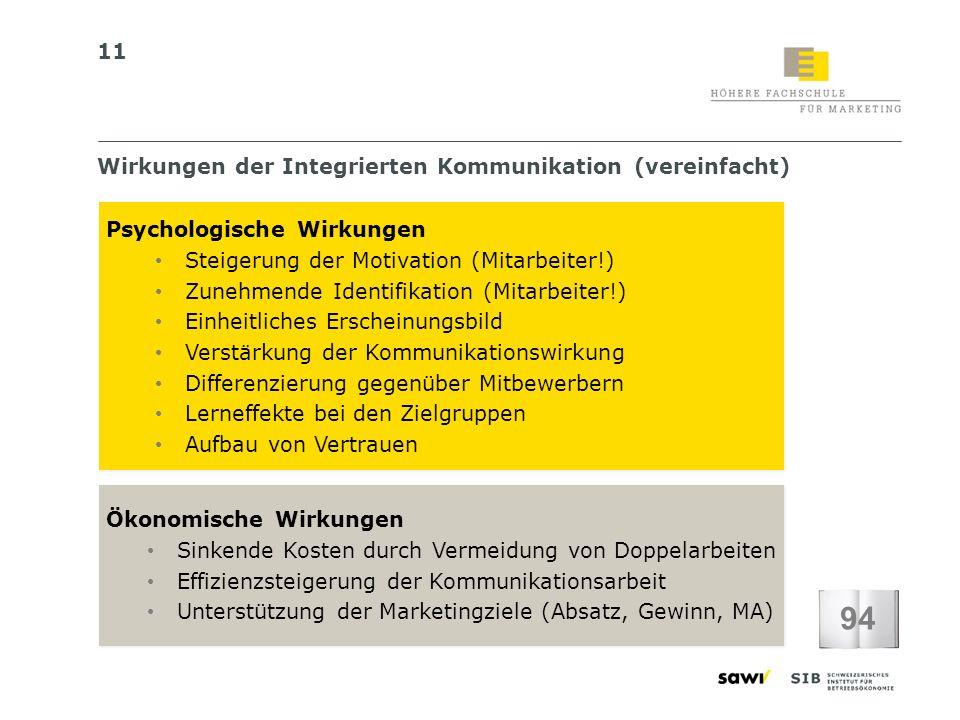 11 Wirkungen der Integrierten Kommunikation (vereinfacht) 94 Psychologische Wirkungen Steigerung der Motivation (Mitarbeiter!) Zunehmende Identifikati