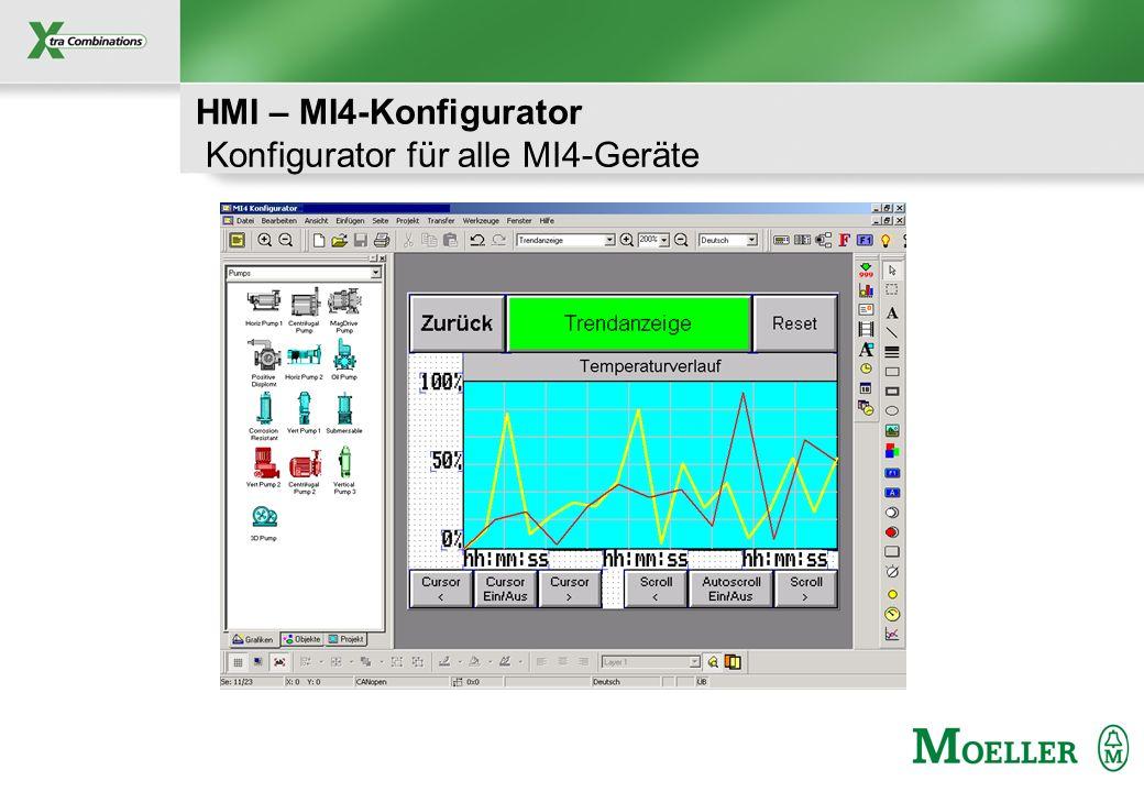 Schutzvermerk nach DIN 34 beachten HMI – MI4-Konfigurator Konfigurator für alle MI4-Geräte