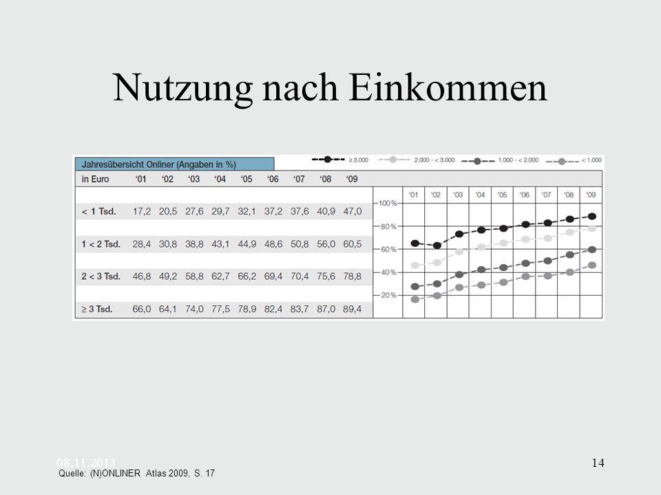 08.11.201314 Nutzung nach Einkommen Quelle: (N)ONLINER Atlas 2009, S. 17
