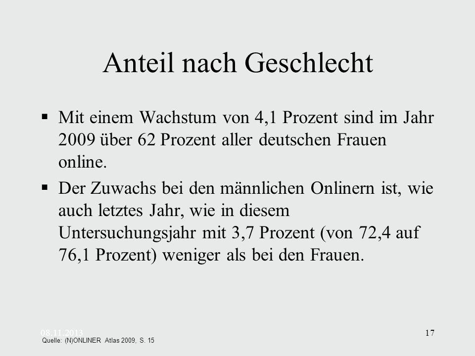 08.11.201317 Anteil nach Geschlecht Mit einem Wachstum von 4,1 Prozent sind im Jahr 2009 über 62 Prozent aller deutschen Frauen online.