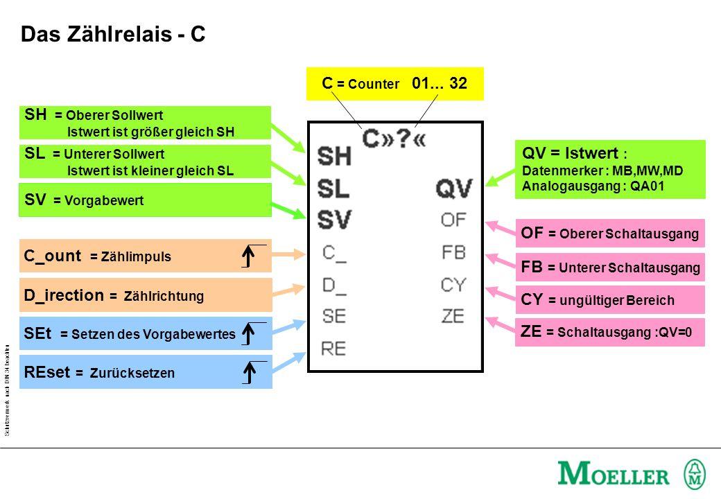 Schutzvermerk nach DIN 34 beachten C = Counter 01... 32 QV = Istwert : Datenmerker : MB,MW,MD Analogausgang : QA01 SH = Oberer Sollwert Istwert ist gr