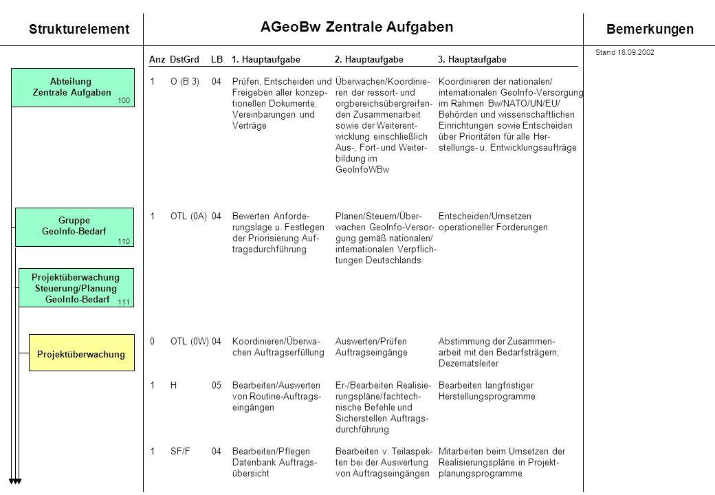 AGeoBw Zentrale Aufgaben StrukturelementBemerkungen AnzDstGrdLB1. Hauptaufgabe 2. Hauptaufgabe3. Hauptaufgabe Projektüberwachung Steuerung/Planung Geo