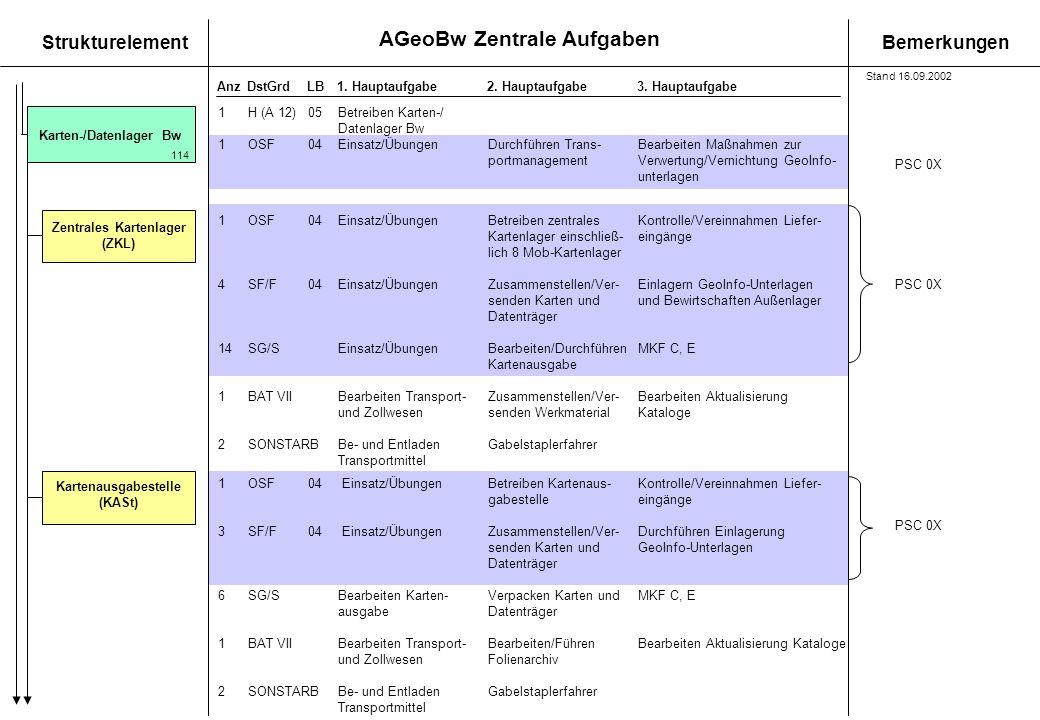 AGeoBw Zentrale Aufgaben StrukturelementBemerkungen AnzDstGrdLB1. Hauptaufgabe 2. Hauptaufgabe3. Hauptaufgabe Karten-/Datenlager Bw 114 1OSF04Einsatz/