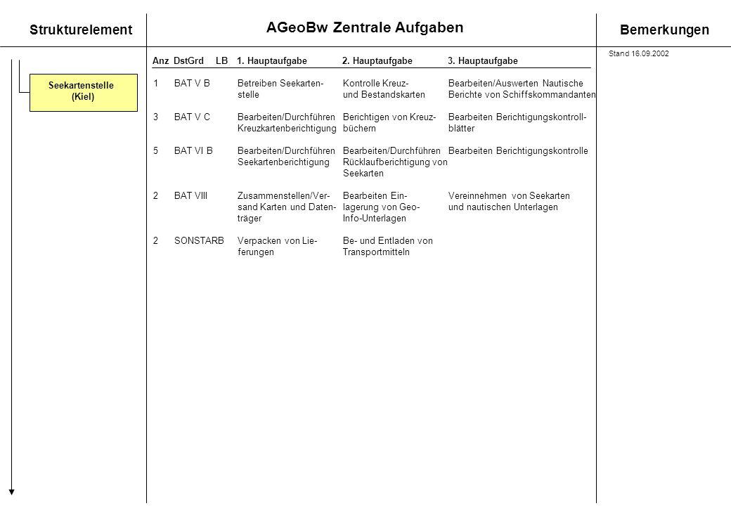 AGeoBw Zentrale Aufgaben StrukturelementBemerkungen AnzDstGrdLB1. Hauptaufgabe 2. Hauptaufgabe3. Hauptaufgabe Seekartenstelle (Kiel) 1BAT V BBetreiben