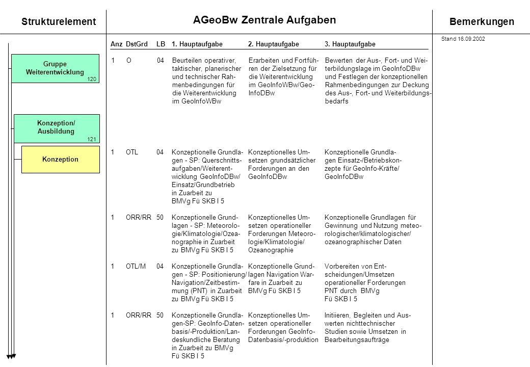 AGeoBw Zentrale Aufgaben StrukturelementBemerkungen AnzDstGrdLB1. Hauptaufgabe 2. Hauptaufgabe3. Hauptaufgabe Gruppe Weiterentwicklung Konzeption 120