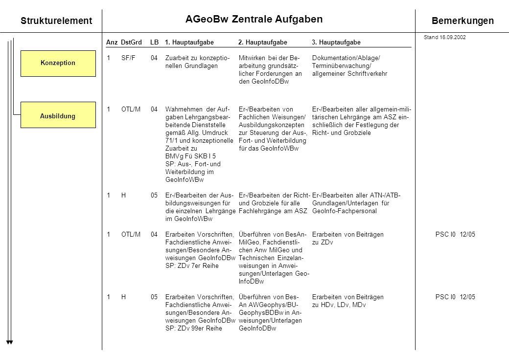 AGeoBw Zentrale Aufgaben StrukturelementBemerkungen AnzDstGrdLB1. Hauptaufgabe 2. Hauptaufgabe3. Hauptaufgabe Ausbildung 1OTL/M04Wahrnehmen der Auf-Er