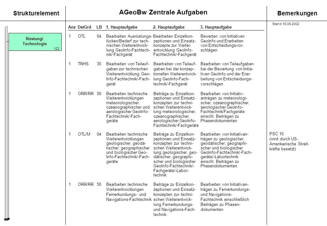 AGeoBw Zentrale Aufgaben StrukturelementBemerkungen AnzDstGrdLB1. Hauptaufgabe 2. Hauptaufgabe3. Hauptaufgabe Rüstung/ Technologie 1OTL04Bearbeiten Au