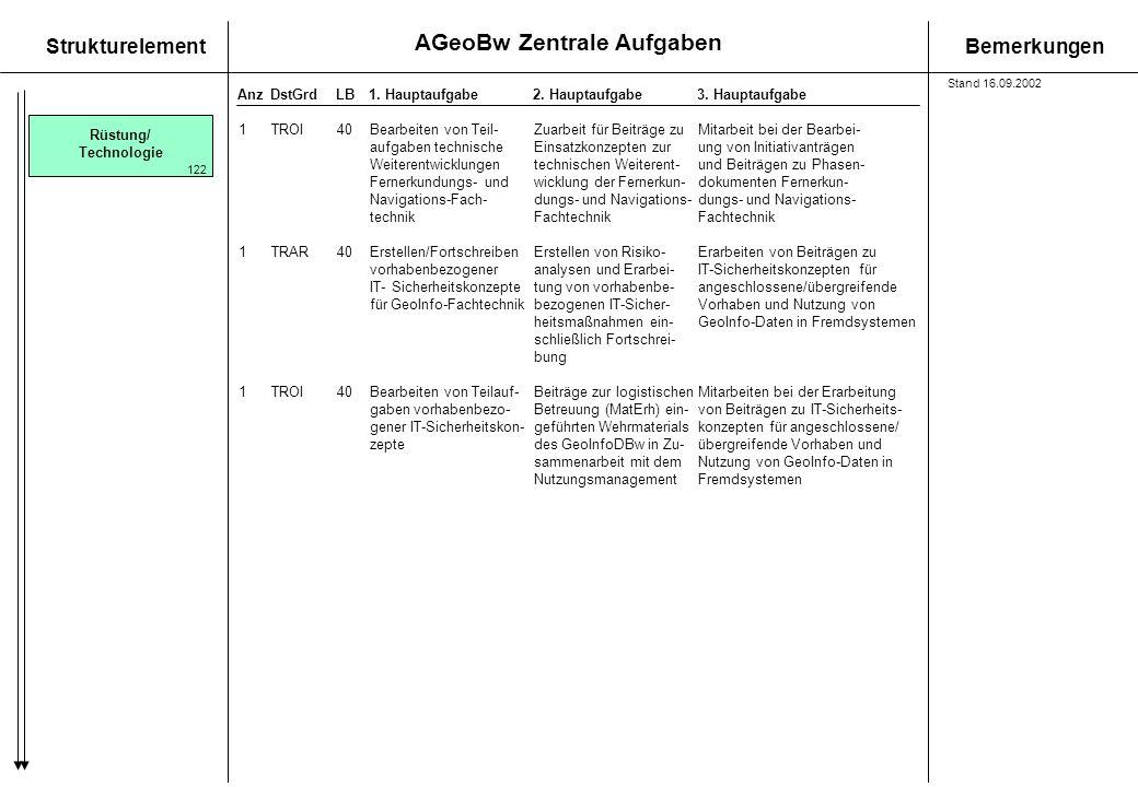 AGeoBw Zentrale Aufgaben StrukturelementBemerkungen AnzDstGrdLB1. Hauptaufgabe 2. Hauptaufgabe3. Hauptaufgabe Rüstung/ Technologie 1TROI40Bearbeiten v