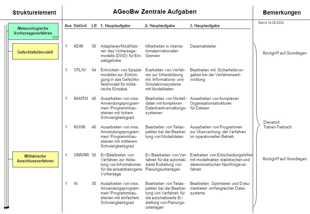 AGeoBw Zentrale Aufgaben StrukturelementBemerkungen AnzDstGrdLB1. Hauptaufgabe 2. Hauptaufgabe3. Hauptaufgabe Meteorologische Vorhersageverfahren Gefe