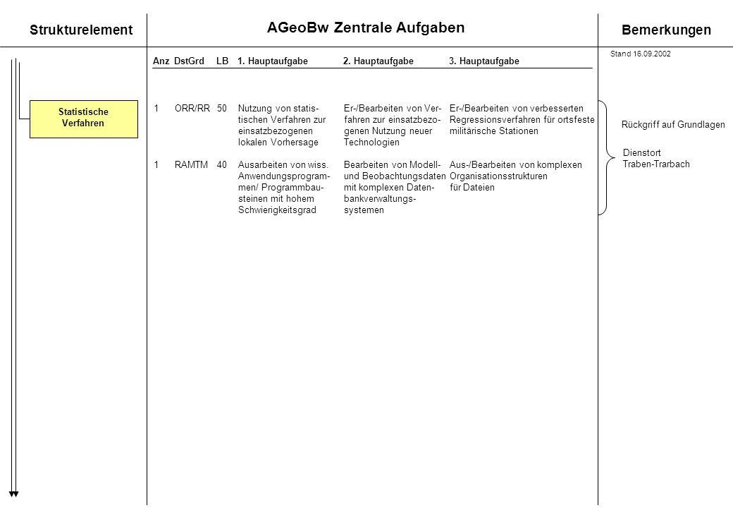 AGeoBw Zentrale Aufgaben StrukturelementBemerkungen AnzDstGrdLB1. Hauptaufgabe 2. Hauptaufgabe3. Hauptaufgabe Statistische Verfahren 1ORR/RR50Nutzung