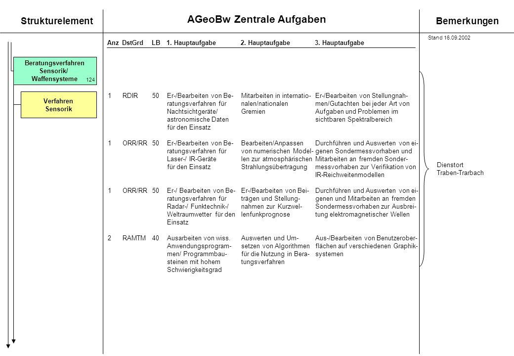 AGeoBw Zentrale Aufgaben StrukturelementBemerkungen AnzDstGrdLB1. Hauptaufgabe 2. Hauptaufgabe3. Hauptaufgabe Beratungsverfahren Sensorik/ Waffensyste