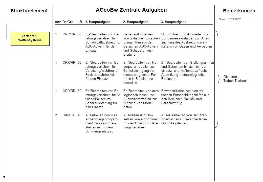 AGeoBw Zentrale Aufgaben StrukturelementBemerkungen AnzDstGrdLB1. Hauptaufgabe 2. Hauptaufgabe3. Hauptaufgabe Verfahren Waffensysteme 1ORR/RR50Er-/Bea