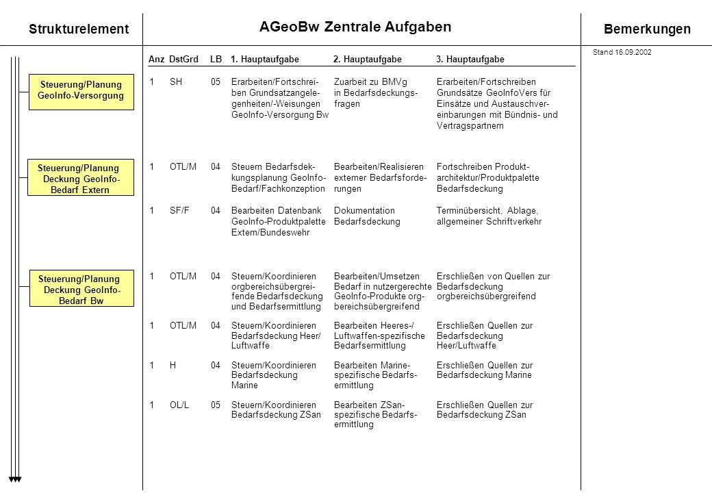 AGeoBw Zentrale Aufgaben StrukturelementBemerkungen AnzDstGrdLB1. Hauptaufgabe 2. Hauptaufgabe3. Hauptaufgabe Steuerung/Planung Deckung GeoInfo- Bedar