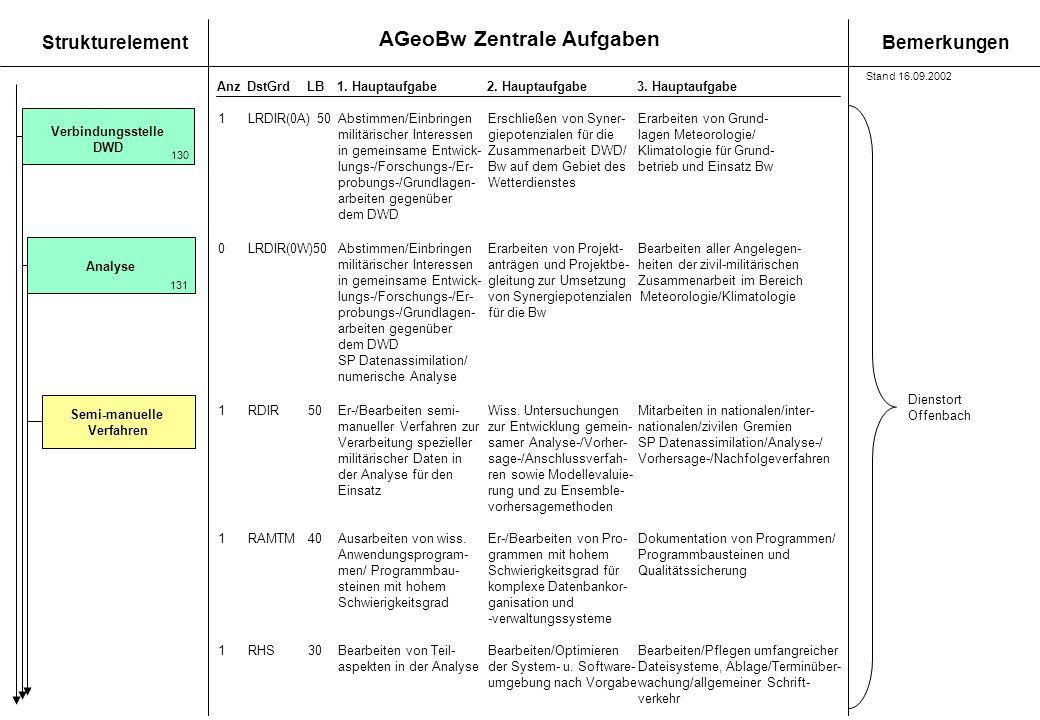 AGeoBw Zentrale Aufgaben StrukturelementBemerkungen AnzDstGrdLB1. Hauptaufgabe 2. Hauptaufgabe3. Hauptaufgabe Verbindungsstelle DWD Semi-manuelle Verf