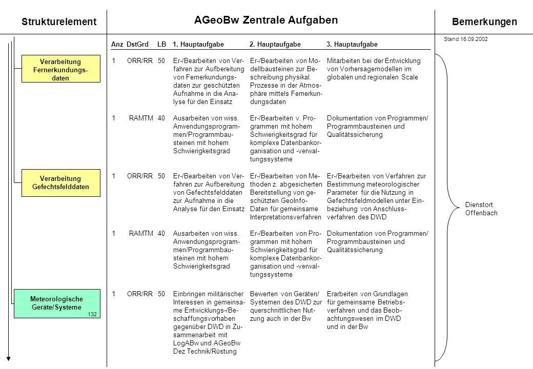 AGeoBw Zentrale Aufgaben StrukturelementBemerkungen AnzDstGrdLB1. Hauptaufgabe 2. Hauptaufgabe3. Hauptaufgabe Verarbeitung Fernerkundungs- daten Meteo